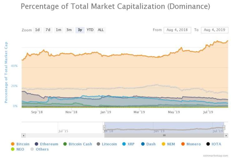 Bitcoin's dominance on the market over the past year. Source: CoinMarketCap