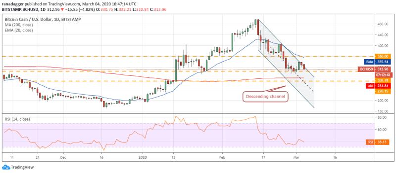 BCH/USD Tageschart