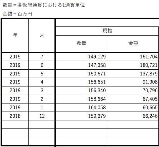 Yen-denominated Bitcoin holdings on JVCEA member exchanges, Dec. 2018-July 2019