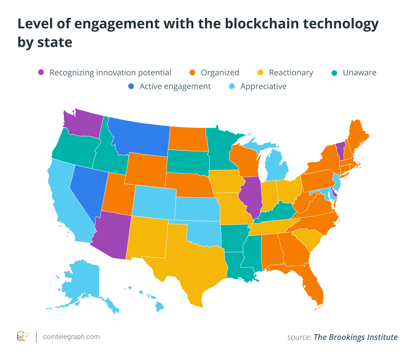 Level of engagement with the blockchain technology by state