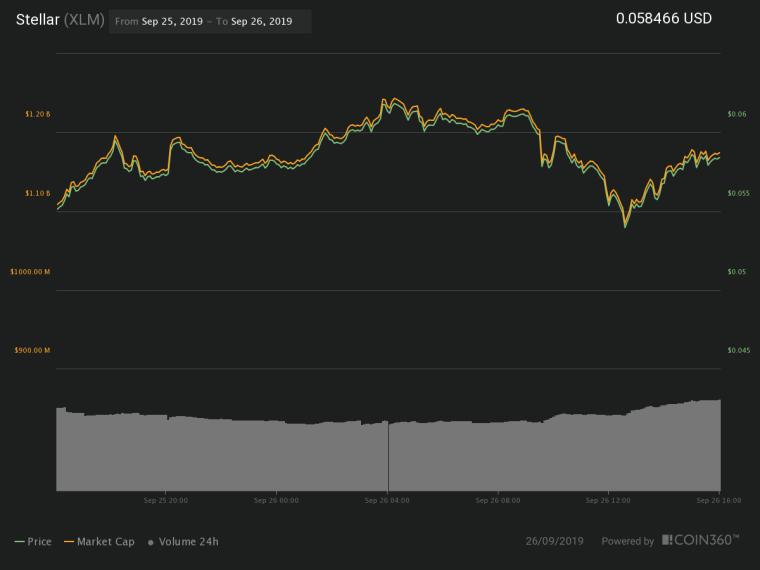 Stellar 24-hour price chart