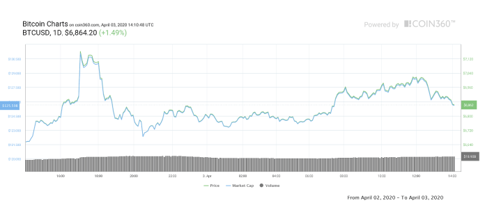 Bitcoin price table on 1 day. Source: Coin360