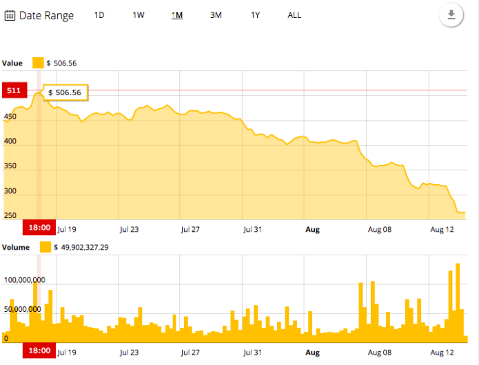 Ethereum's 30-day price chart