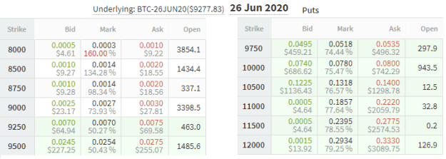 June Bitcoin put options