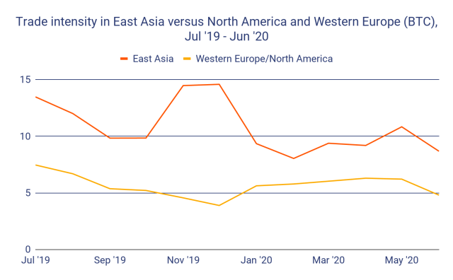 Trade intensity in East Asia versus North America and Western Europe