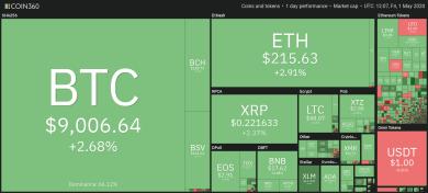 Bitcoin durch 7 % Tagesgewinn zurück über 9.000 US-Dollar