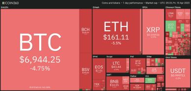 """Bitcoin rutscht unter 7.000 US-Dollar, Märkte weiterhin """"ängstlich"""""""