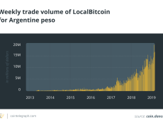 Backfire in Argentina: Citizens Want BTC Over Peso Amid USD Crackdown