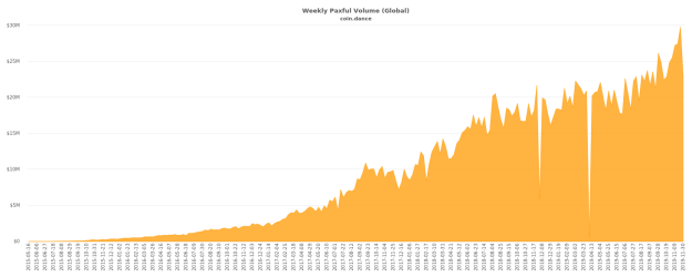Weekly Paxful Volume (Global), 2015-present