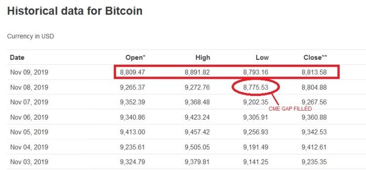 Datos de precios históricos de Bitcoin. Fuente: CoinMarketCap