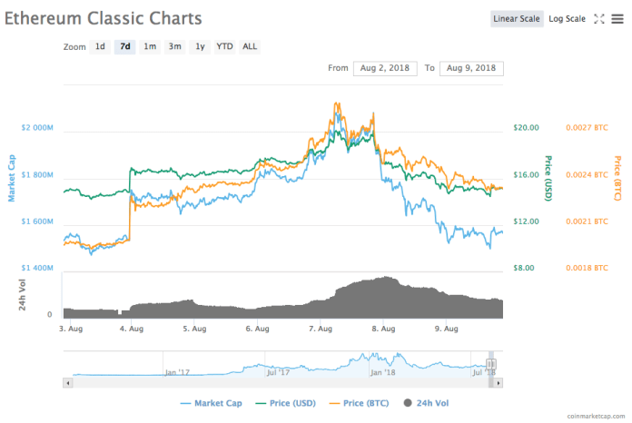 Ethereum Classic's 7-day price chart