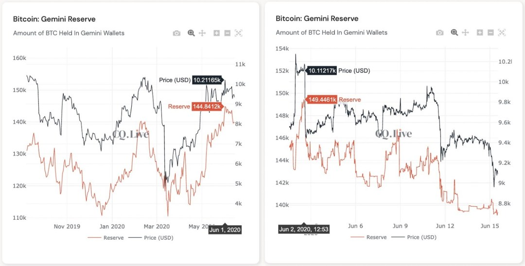 Gemini BTC Reserve