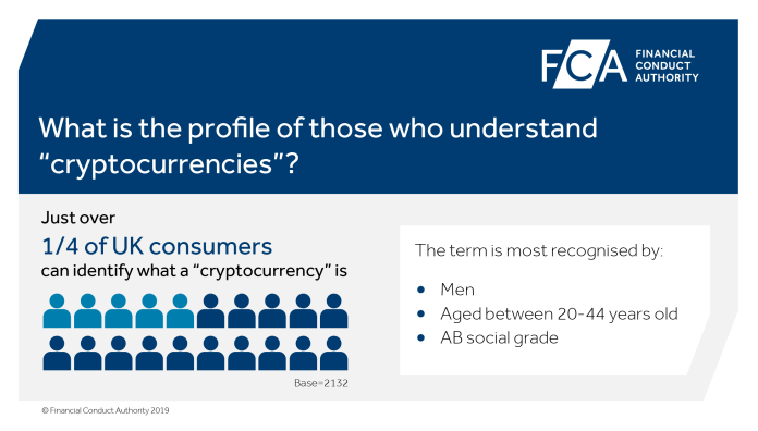 Profile of U.K. consumers that understand cryptocurrencies