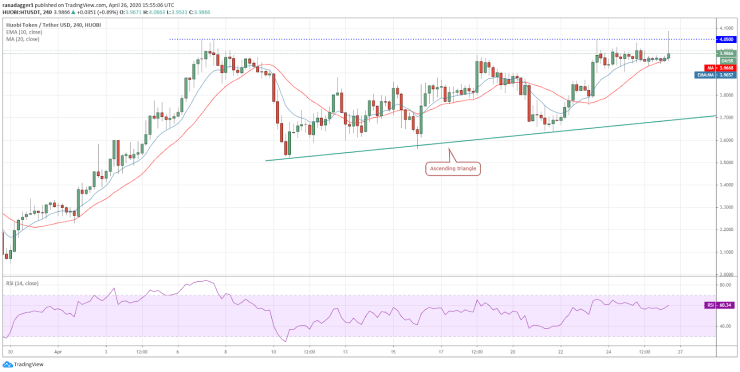 HT-USD 4-hour chart