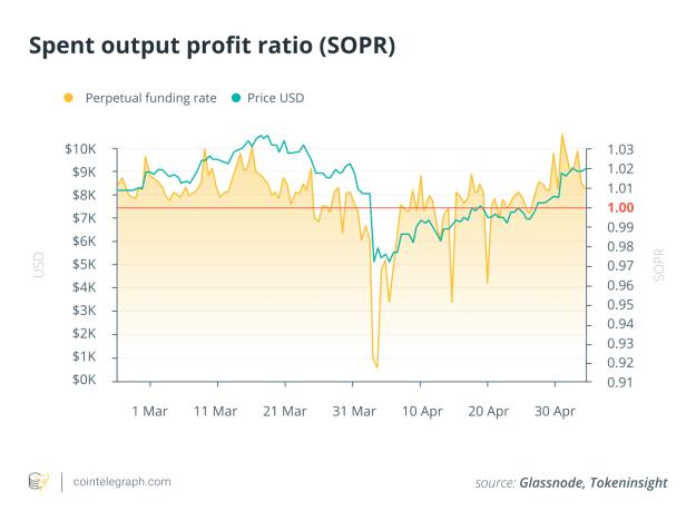Spent output profit ratio (SOPR)
