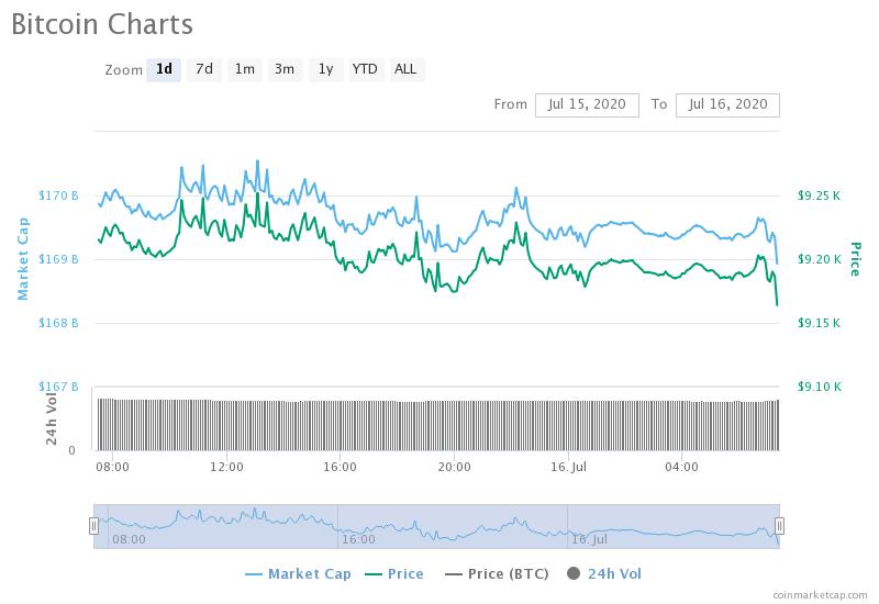 BTC/USD 1-day chart