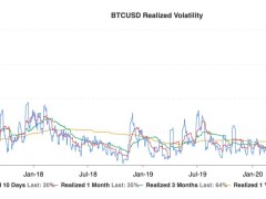 Bitcoin Realized Volatility Last Did This Right Before 2018 Sell-Off