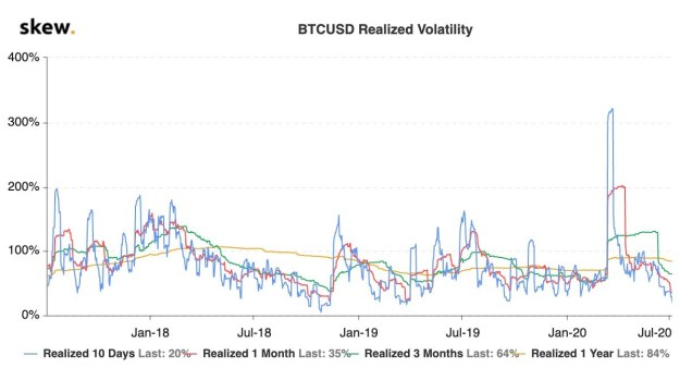 Bitcoin realized volatility 3-year chart