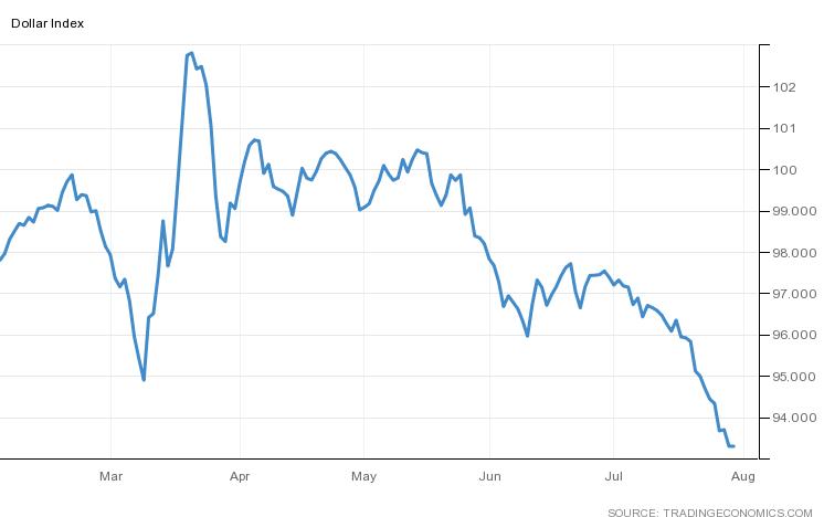 US-Dollar-Index (DXY)
