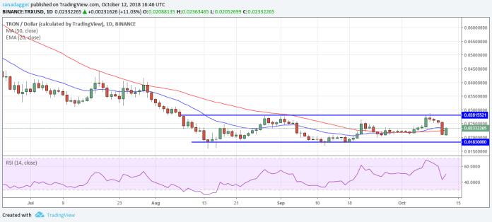 TRX/USD