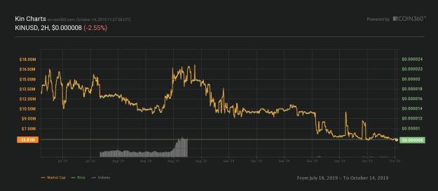 Kin token 3-month chart, as of Oct. 14, 2019