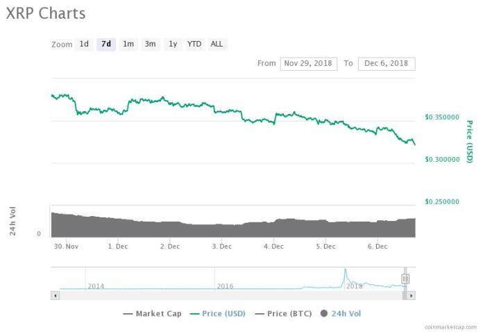 XRP 7-day price chart. Source: CoinMarketCap