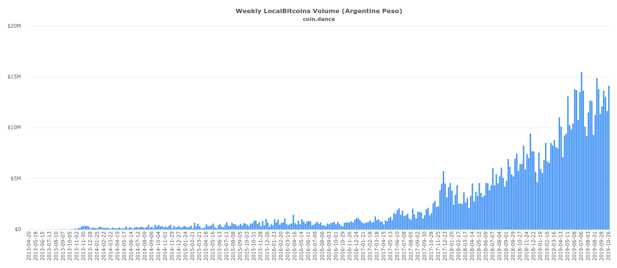 Localbitcoins trading volumes for Argentine peso (ARS)