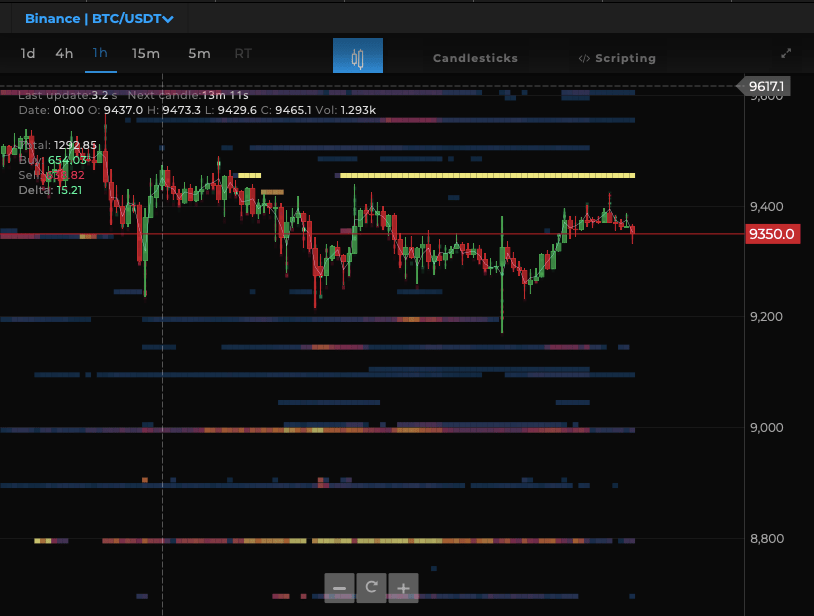 BTC/USD heatmap chart
