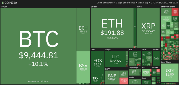 Crypto market data weekly view