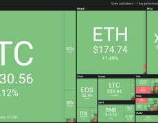Altcoins See Mild Gains While Bitcoin Hovers Around $8,100