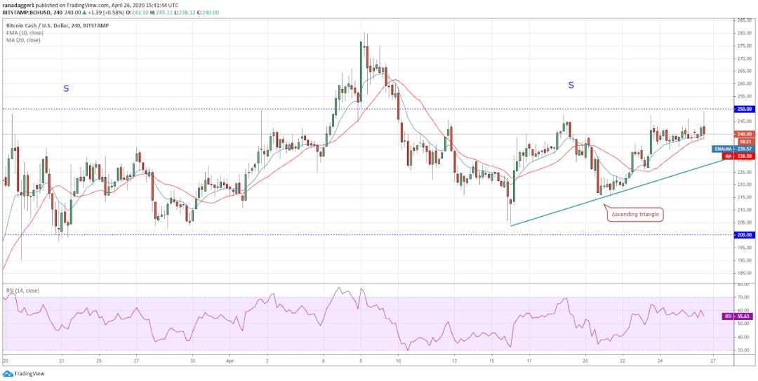 BCH-USD 4-hour chart
