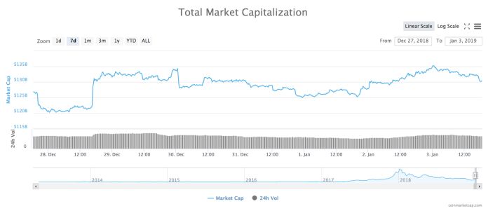 7-day chart of total market capitalization of all cryptocurrencies. Source: CoinMarketCap
