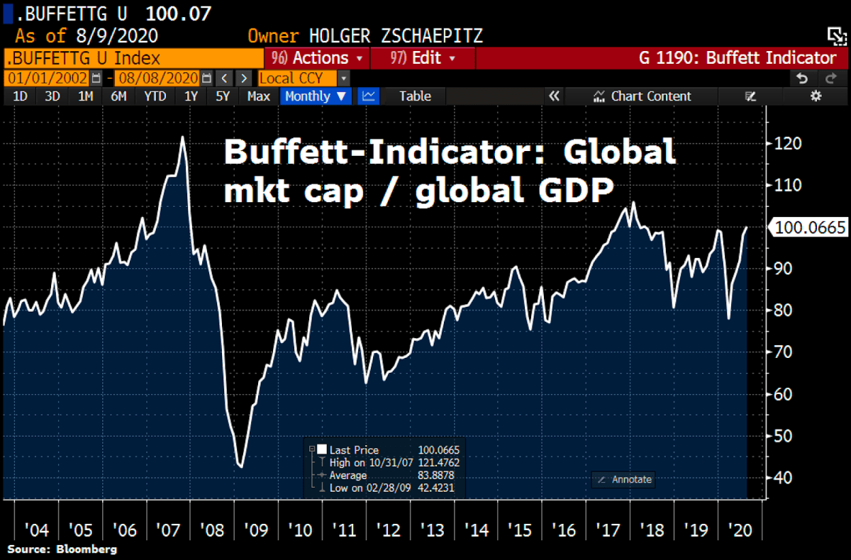 The global stock market enters bubble territory
