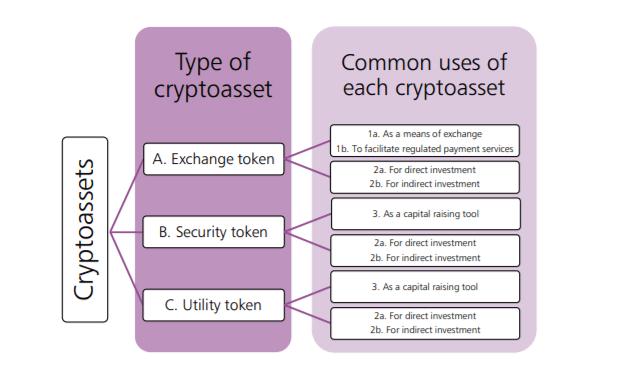 The Taskforce's cryptoassets framework. Source: U.K. Cryptoassets Taskforce