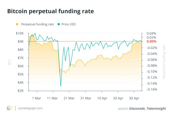 Bitcoin perpetual funding rate