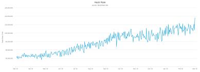 Bitcoin-Hashrate auf neuem Allzeithoch: Miner weiter optimistisch