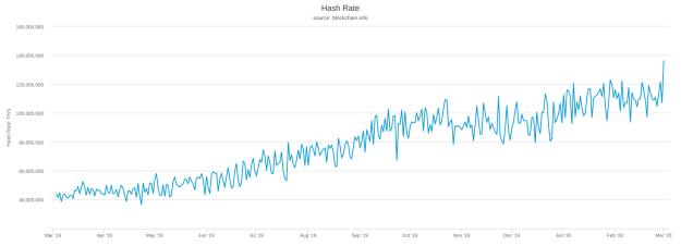 Bitcoin 1-year hash rate chart