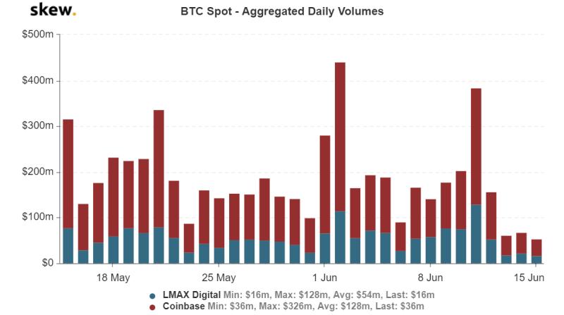Entwicklung des Bitcoin-Spotvolumens seit Mitte Mai