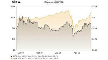 Ist Bitcoin ein sicherer Hafen?