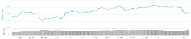 Total market capitalization seven-day chart. Source: CoinMarketCap