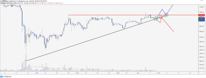 4 hour BTC USD chart