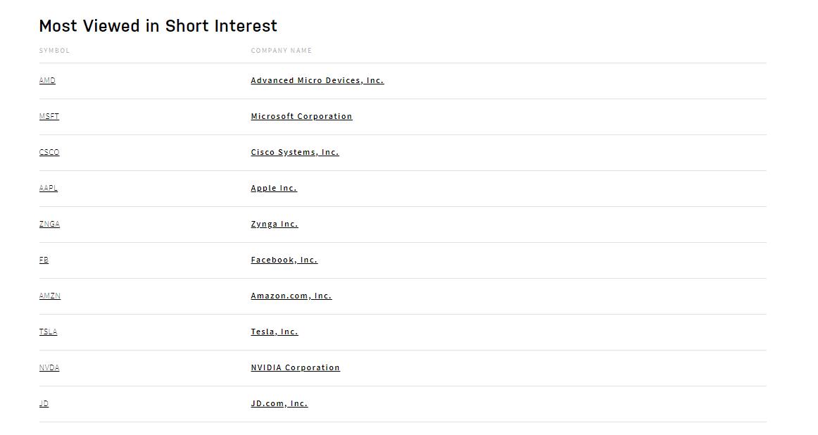 Most viewed stocks in Nasdaq's short interest list