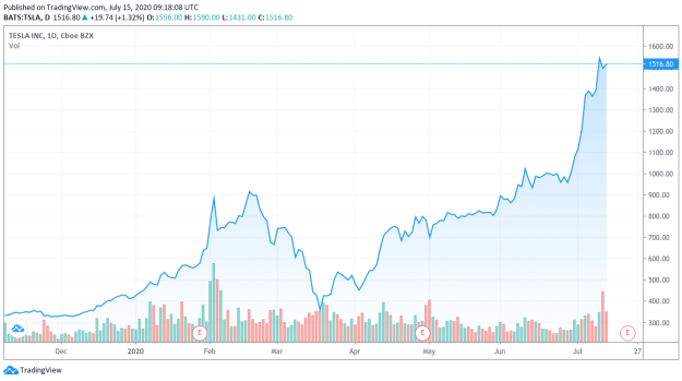 Tesla stock price eight-month chart