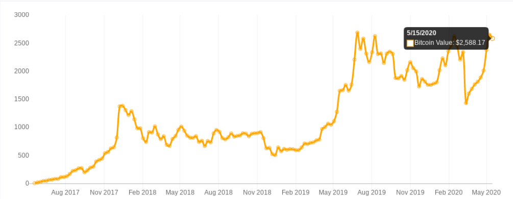 BTC DCA 3-year chart with weekly $10 buys