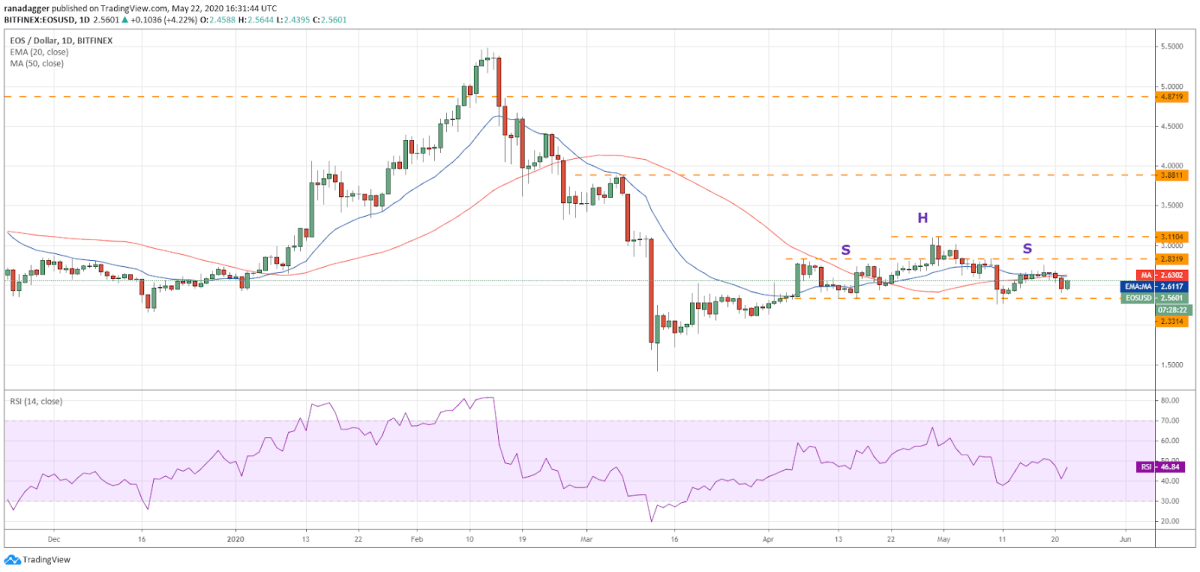 EOS–USD daily chart. Source: Tradingview
