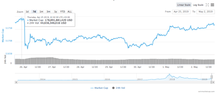 Weekly high in the 7-day chart for the total market capitalization of all cryptocurrencies