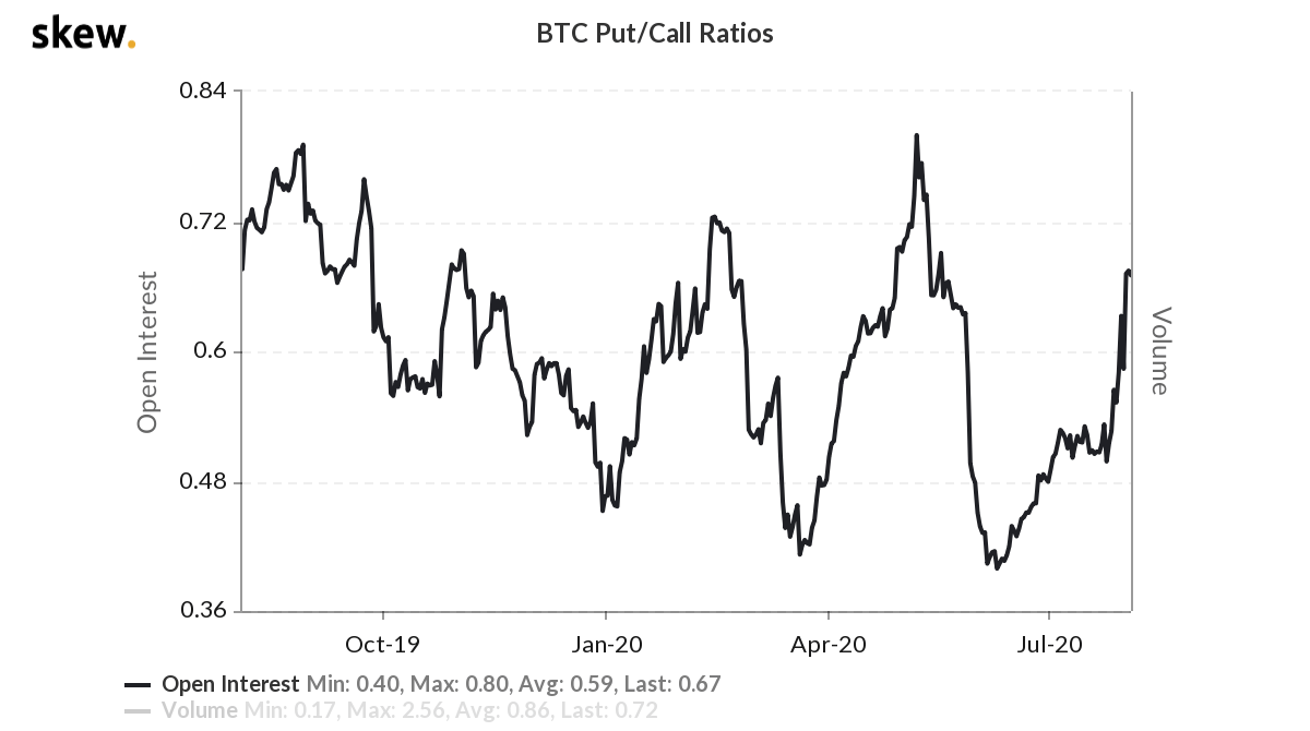 Bitcoin options put/call ratio