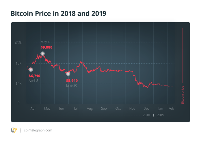 Bitcoin Price in 2018 and 2019
