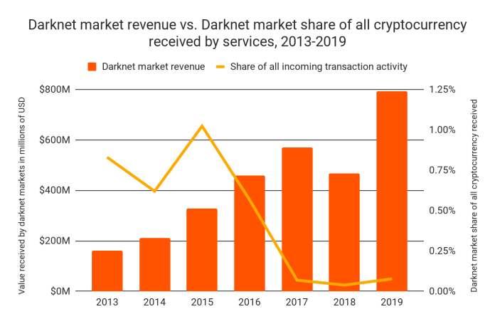 Darknet market revenue vs. Darknet market  share of all cryptocurrency received by services