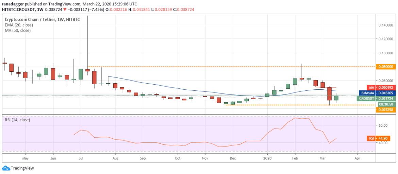 CRO USD weekly chart. Source: Tradingview